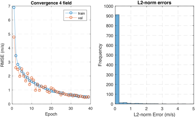 Figure 3 from Sensor network-based wind field estimation using deep