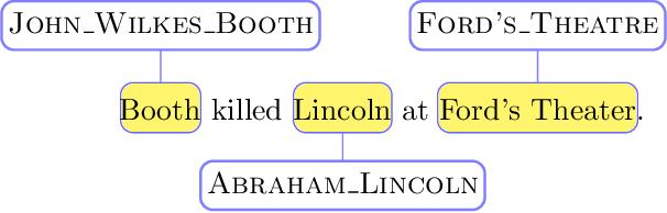 Figure 1 for Reddit Entity Linking Dataset