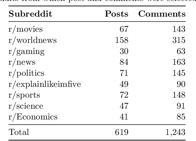 Figure 2 for Reddit Entity Linking Dataset