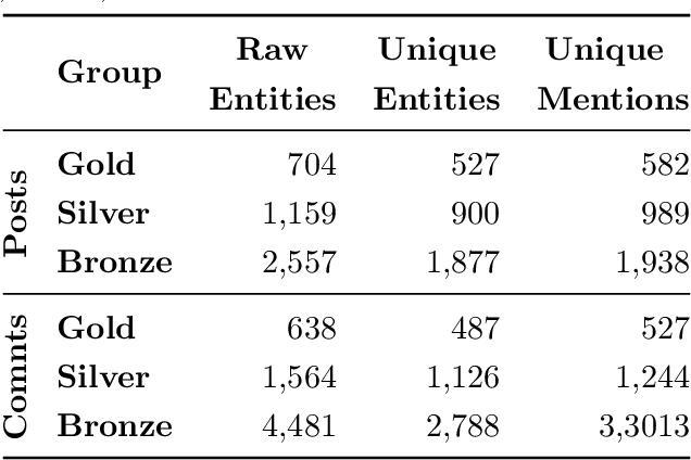 Figure 4 for Reddit Entity Linking Dataset