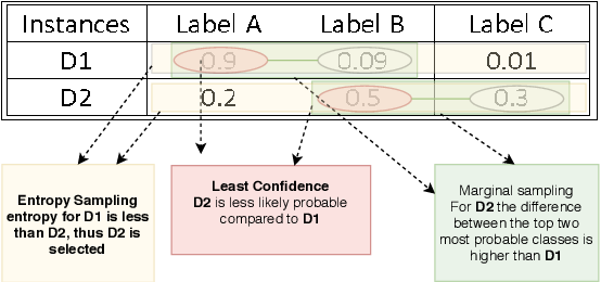 Figure 1 for Active Learning for Event Detection in Support of Disaster Analysis Applications