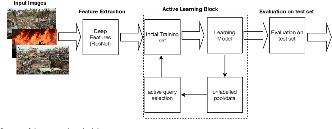 Figure 3 for Active Learning for Event Detection in Support of Disaster Analysis Applications