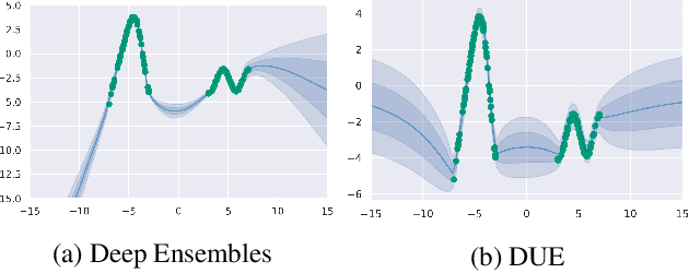 Figure 1 for Improving Deterministic Uncertainty Estimation in Deep Learning for Classification and Regression