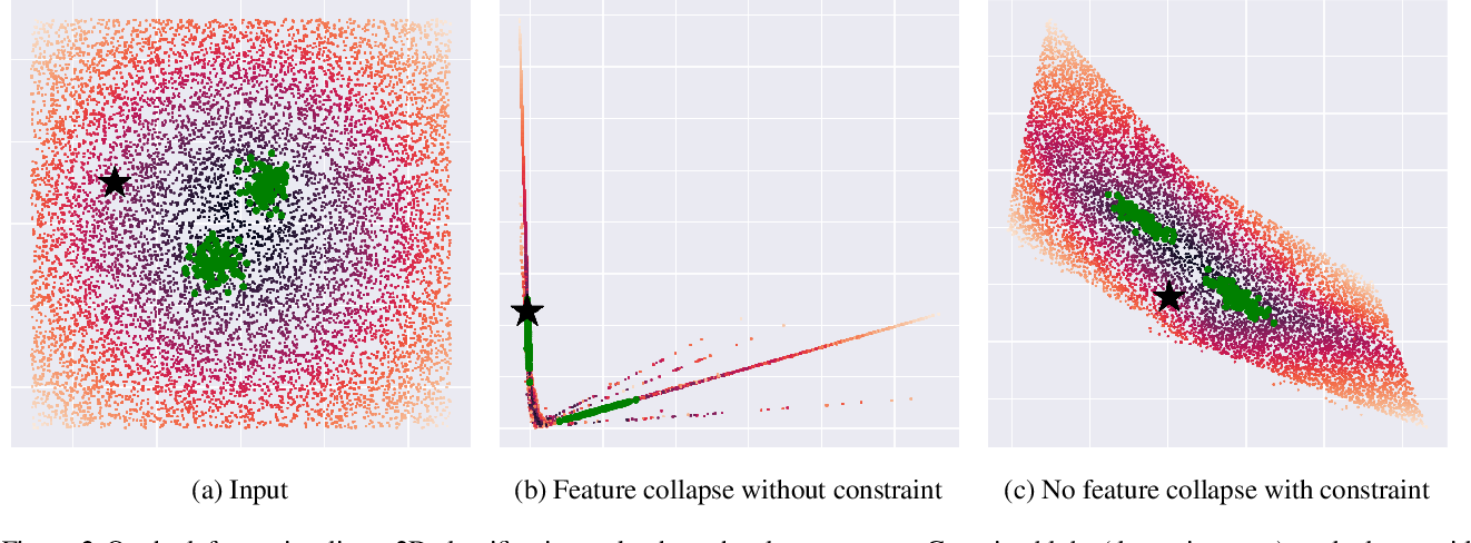 Figure 3 for Improving Deterministic Uncertainty Estimation in Deep Learning for Classification and Regression