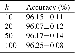 Figure 2 for Improving Deterministic Uncertainty Estimation in Deep Learning for Classification and Regression