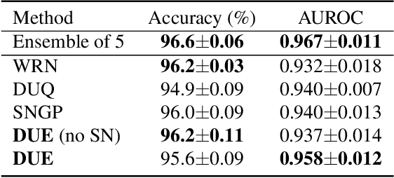 Figure 4 for Improving Deterministic Uncertainty Estimation in Deep Learning for Classification and Regression