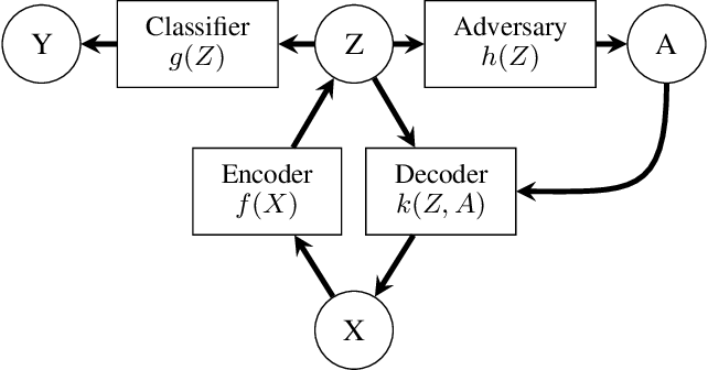 Figure 1 for Learning Adversarially Fair and Transferable Representations
