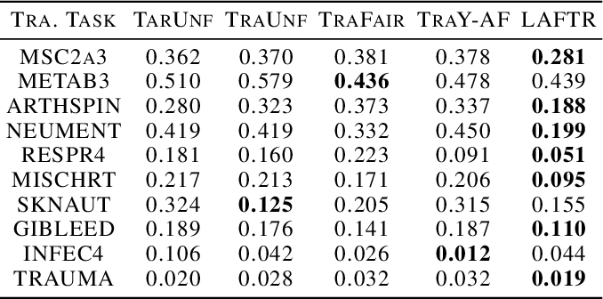 Figure 2 for Learning Adversarially Fair and Transferable Representations