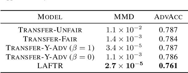Figure 4 for Learning Adversarially Fair and Transferable Representations