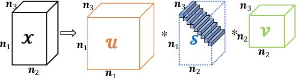 Figure 1 for Framelet Representation of Tensor Nuclear Norm for Third-Order Tensor Completion