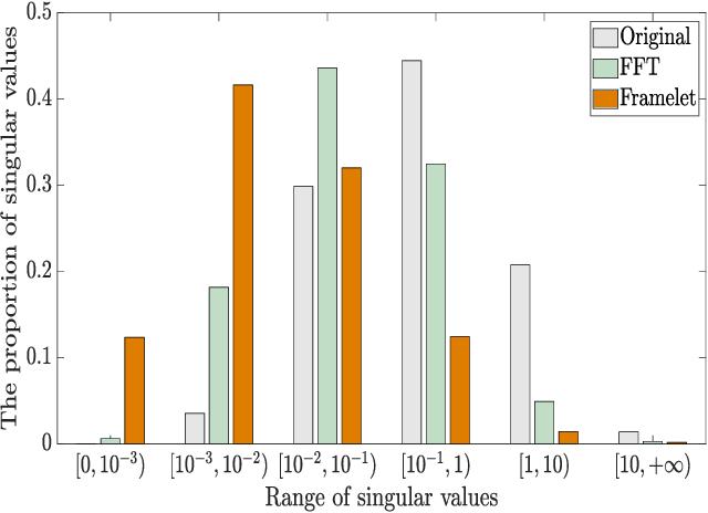 Figure 2 for Framelet Representation of Tensor Nuclear Norm for Third-Order Tensor Completion