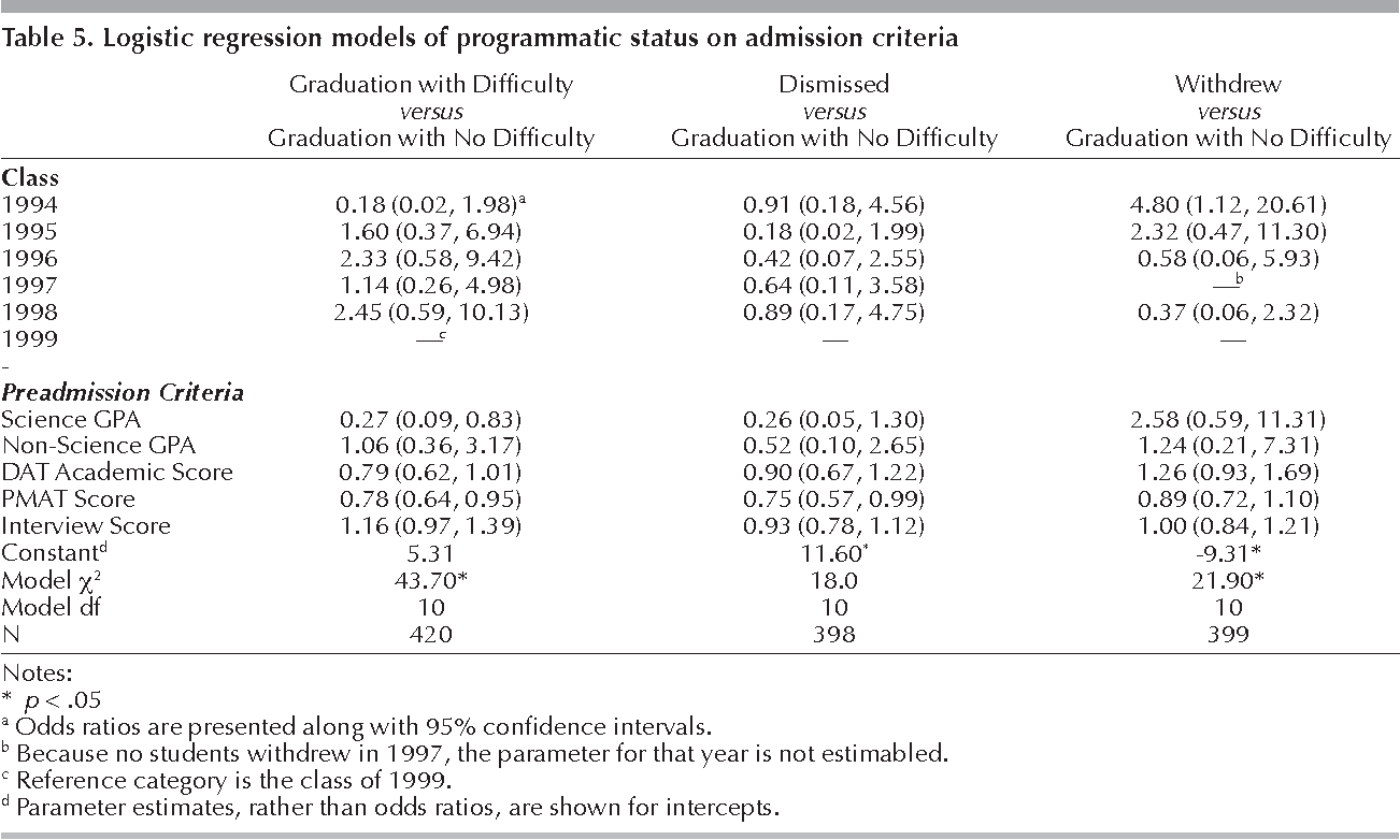 Table 2 from Correlation of admission criteria with dental