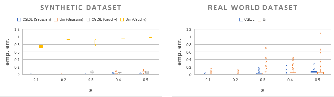 Figure 1 for Coresets for Regressions with Panel Data
