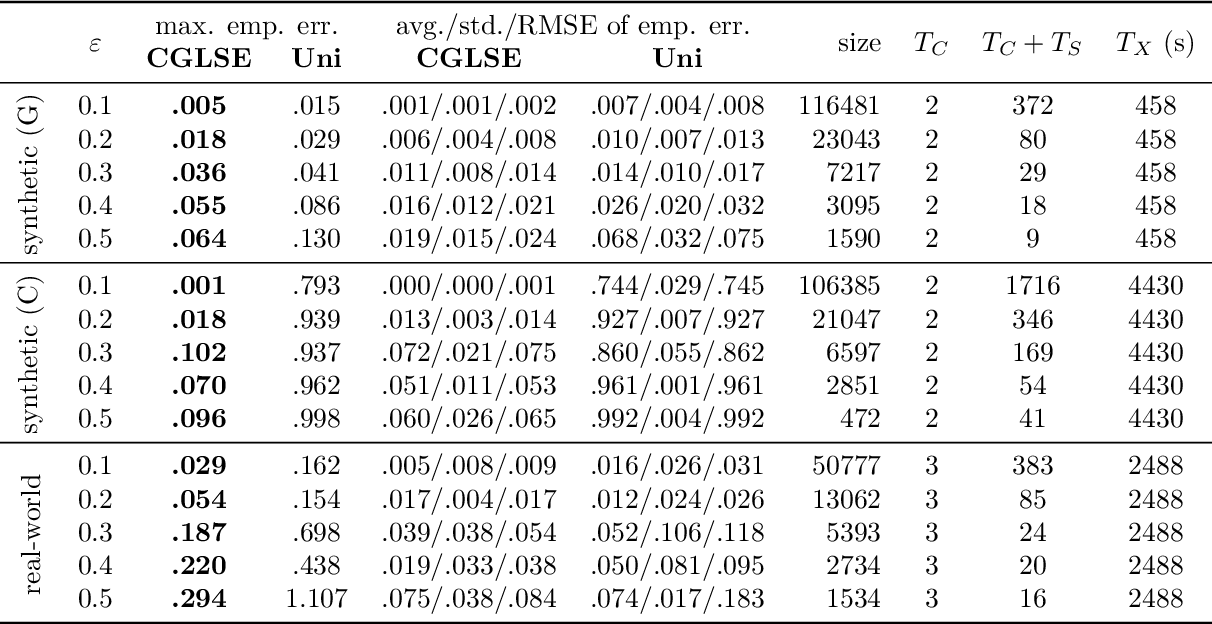 Figure 2 for Coresets for Regressions with Panel Data