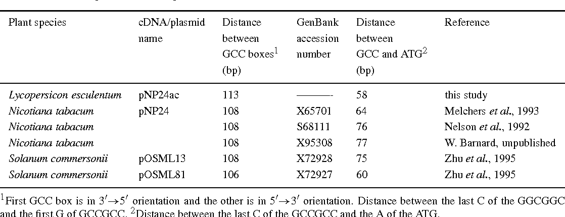 Table 1. Promoter regions of osmotin genes.