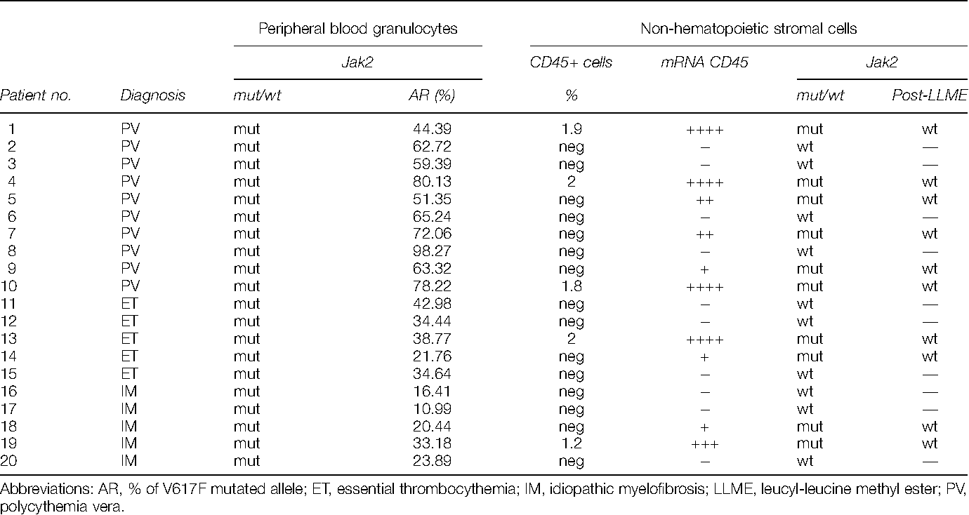 Table 1 Immunophenotypic and molecular analysis of nHSC from 20 patients with cMPDs