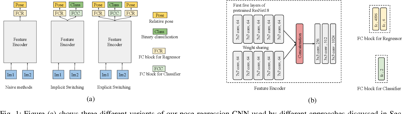 Figure 1 for Learning to Switch CNNs with Model Agnostic Meta Learning for Fine Precision Visual Servoing