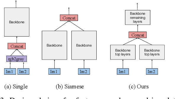 Figure 3 for Learning to Switch CNNs with Model Agnostic Meta Learning for Fine Precision Visual Servoing