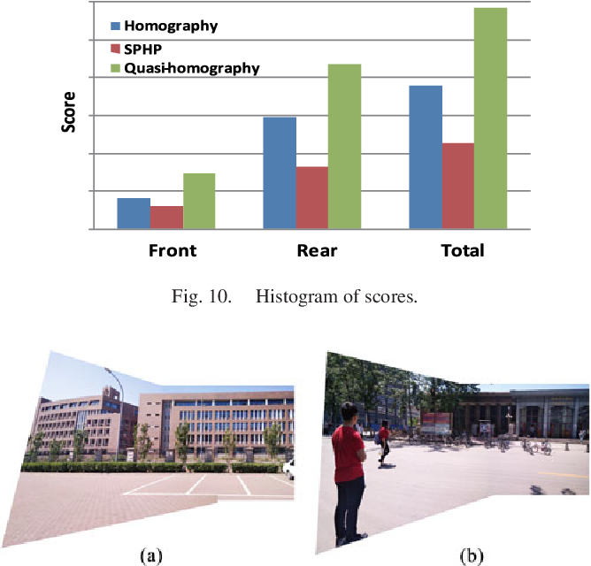 Figure 2 for Quasi-homography warps in image stitching