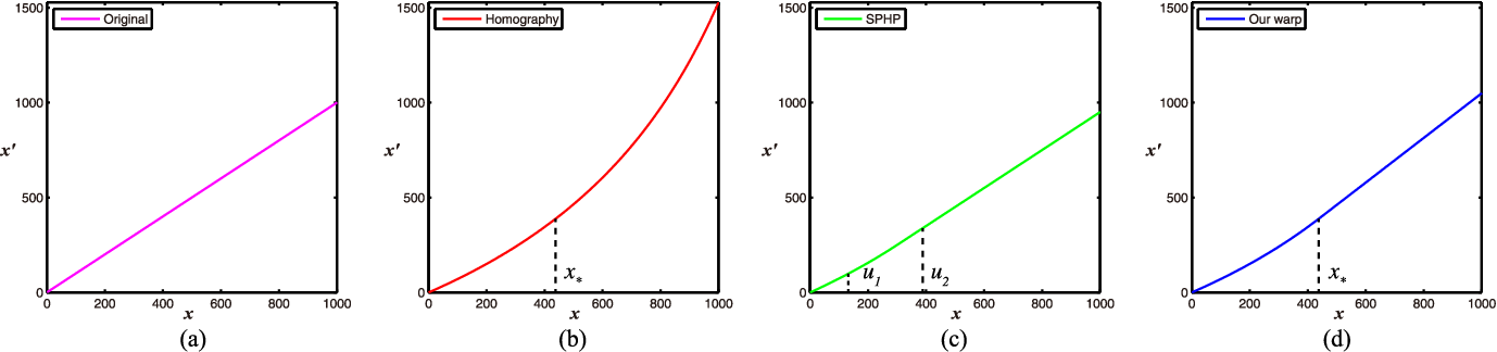 Figure 4 for Quasi-homography warps in image stitching