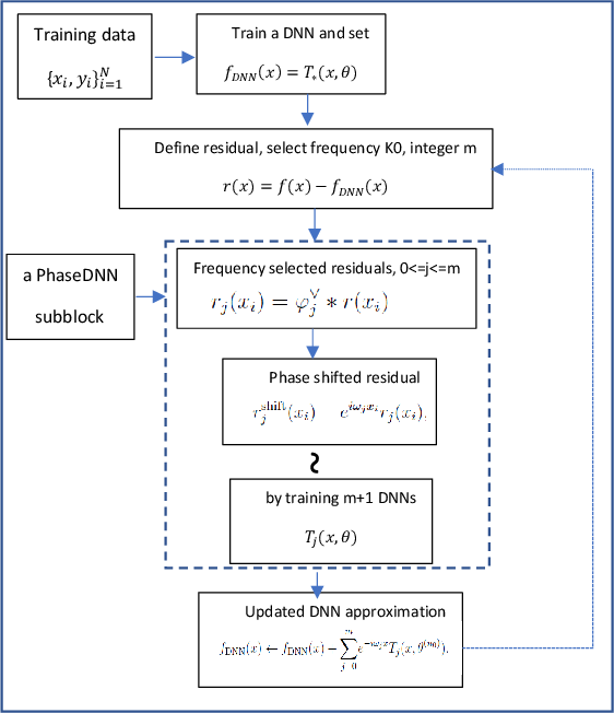 Figure 1 for PhaseDNN - A Parallel Phase Shift Deep Neural Network for Adaptive Wideband Learning