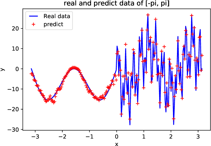 Figure 3 for PhaseDNN - A Parallel Phase Shift Deep Neural Network for Adaptive Wideband Learning