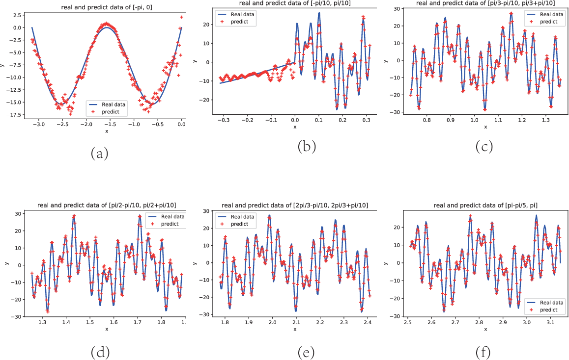 Figure 4 for PhaseDNN - A Parallel Phase Shift Deep Neural Network for Adaptive Wideband Learning