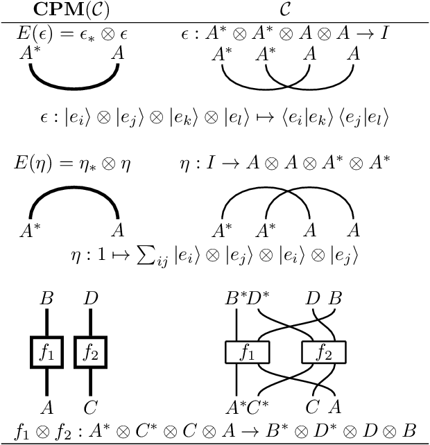 Figure 4 for Cats climb entails mammals move: preserving hyponymy in compositional distributional semantics