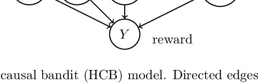 Figure 1 for Hierarchical Causal Bandit