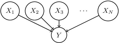 Figure 2 for Hierarchical Causal Bandit