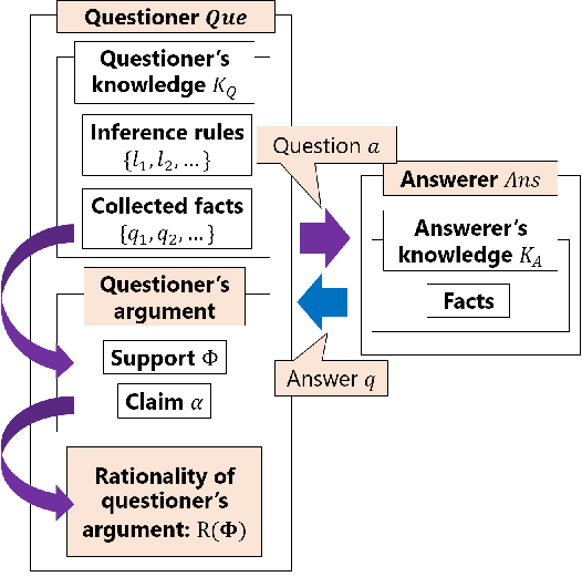 Figure 1 for Optimization of Information-Seeking Dialogue Strategy for Argumentation-Based Dialogue System