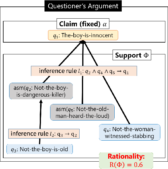 Figure 3 for Optimization of Information-Seeking Dialogue Strategy for Argumentation-Based Dialogue System