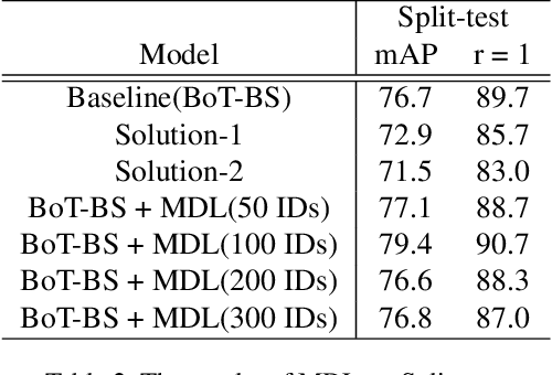 Figure 4 for Multi-Domain Learning and Identity Mining for Vehicle Re-Identification