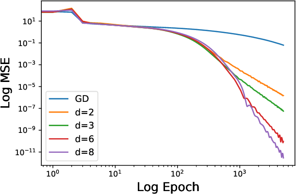 Figure 2 for A Dynamical View on Optimization Algorithms of Overparameterized Neural Networks