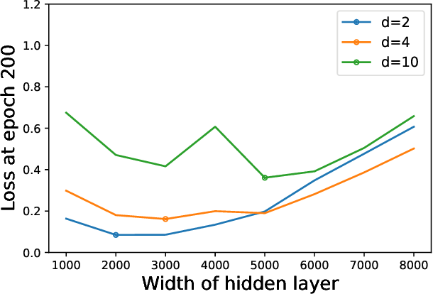 Figure 3 for A Dynamical View on Optimization Algorithms of Overparameterized Neural Networks