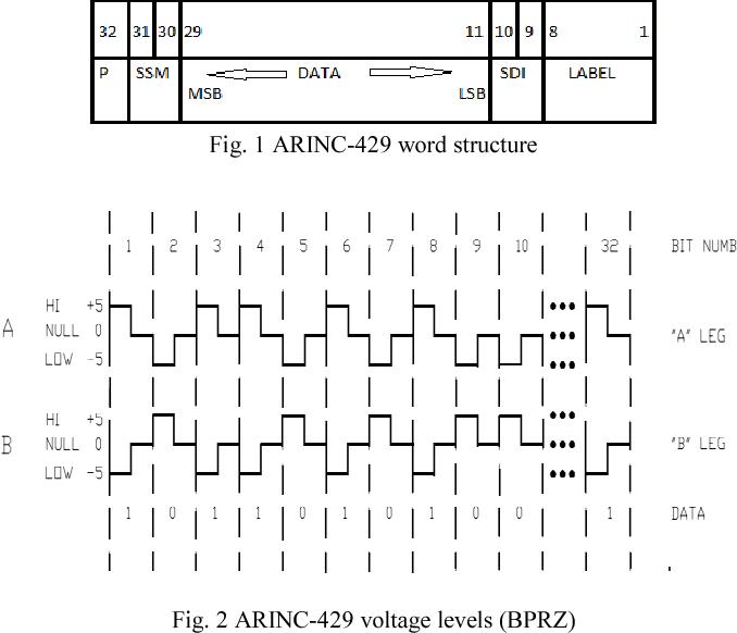 Development of SoC for interfacing avionics units with ARINC 429 bus