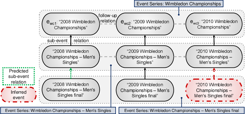 Figure 1 for HapPenIng: Happen, Predict, Infer -- Event Series Completion in a Knowledge Graph