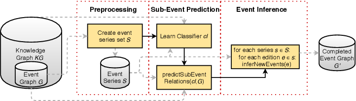 Figure 3 for HapPenIng: Happen, Predict, Infer -- Event Series Completion in a Knowledge Graph