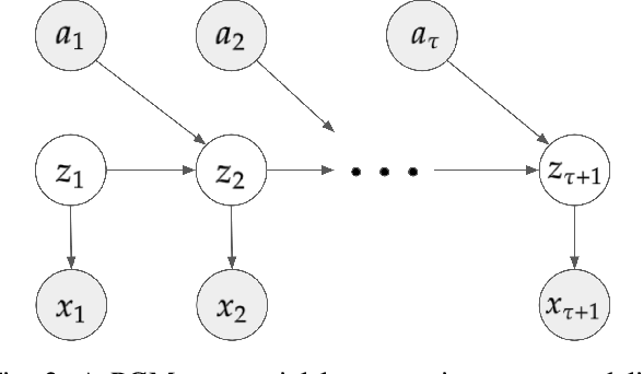 Figure 2 for Interpretable End-to-end Urban Autonomous Driving with Latent Deep Reinforcement Learning