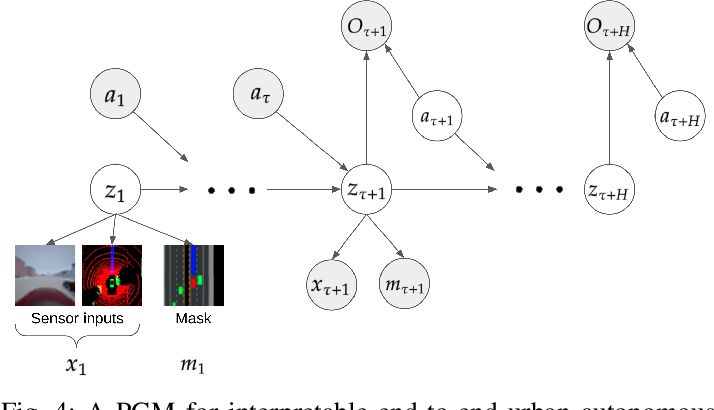 Figure 4 for Interpretable End-to-end Urban Autonomous Driving with Latent Deep Reinforcement Learning