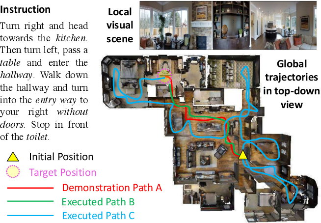 Figure 1 for Reinforced Cross-Modal Matching and Self-Supervised Imitation Learning for Vision-Language Navigation