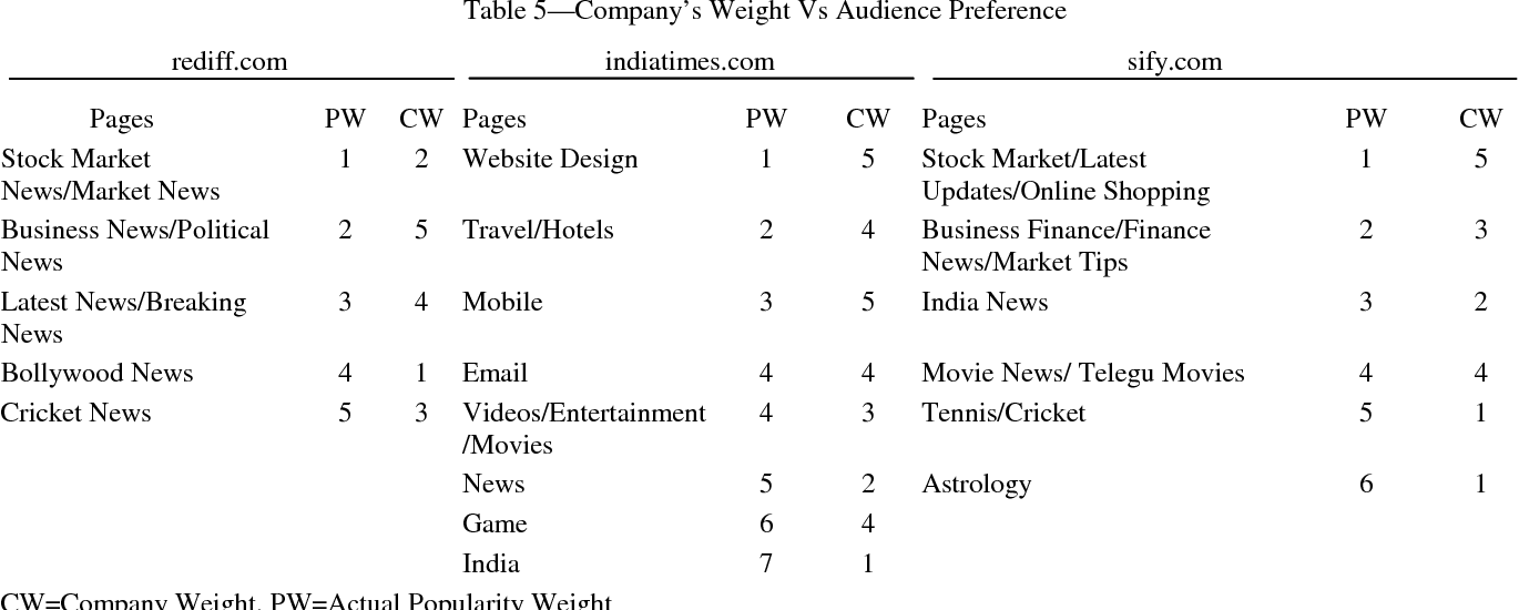 PDF] Analysing usability and accessibility of India's three