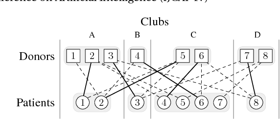 Figure 1 for Operation Frames and Clubs in Kidney Exchange