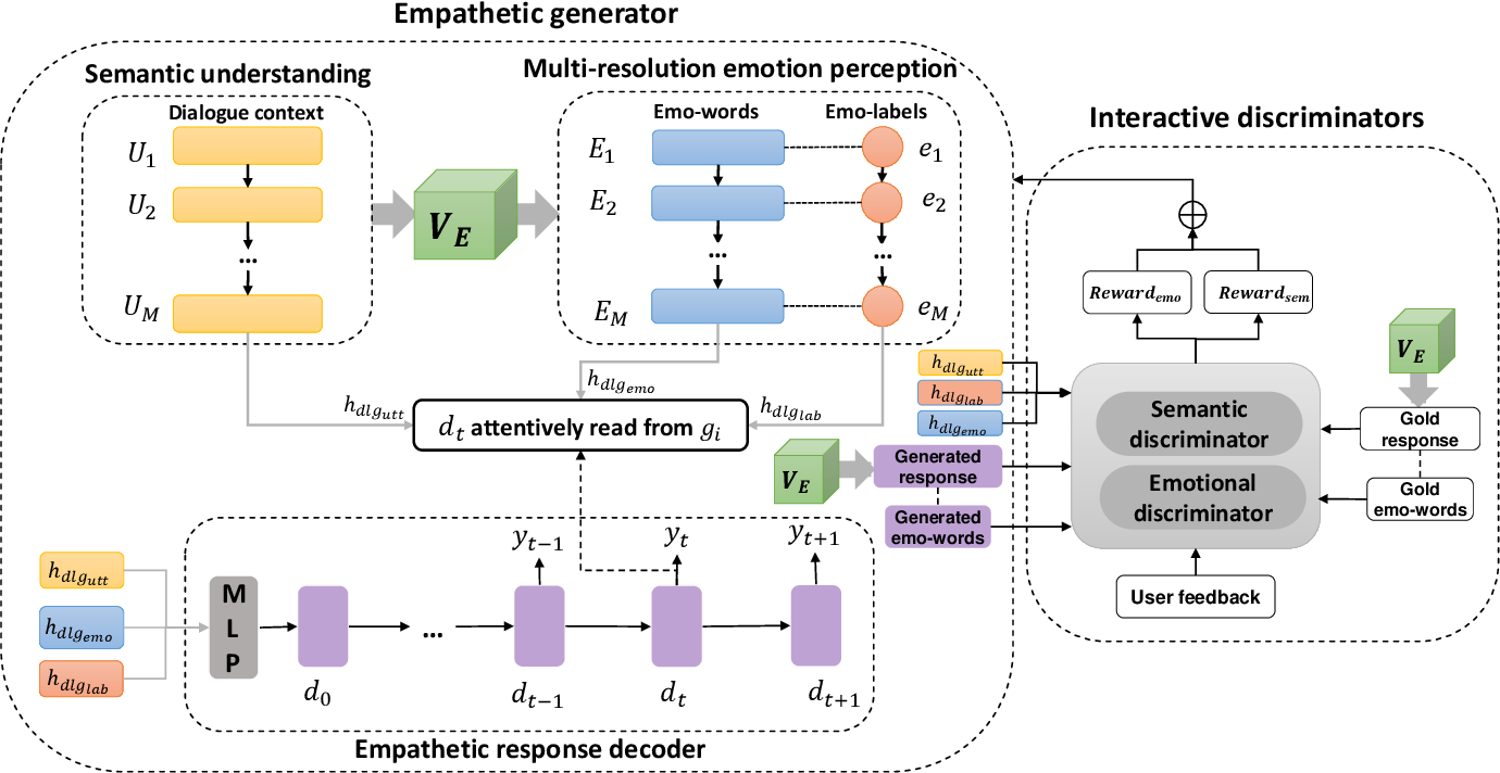 Figure 1 for EmpGAN: Multi-resolution Interactive Empathetic Dialogue Generation