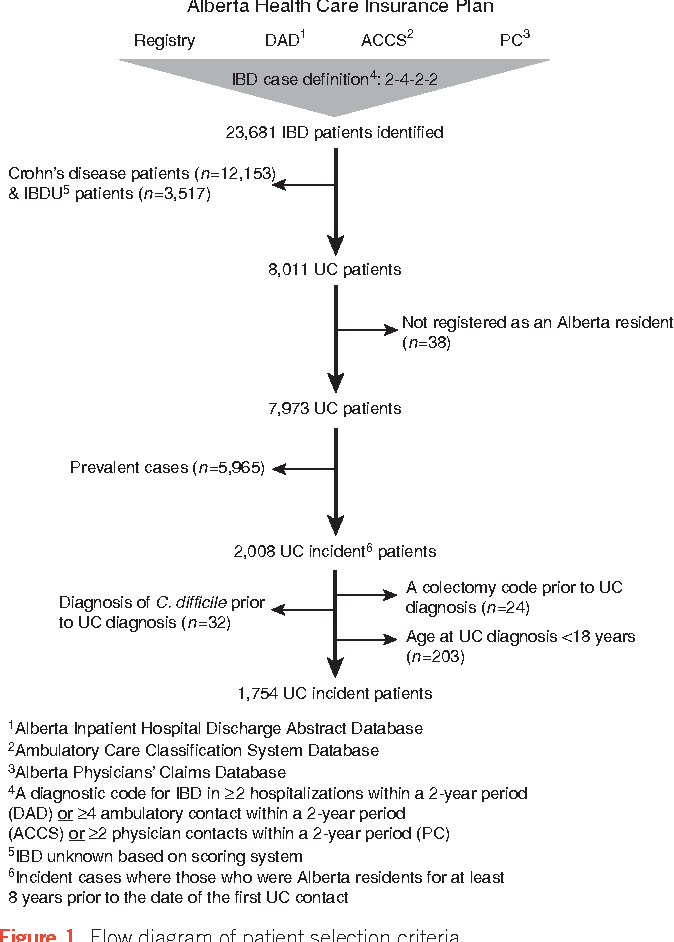 Rate of principal and secondary diagnosis Clostridium difficile infection  (CDI) stays per 10,000 hospital stays, by region, income quartile, age  group, ...