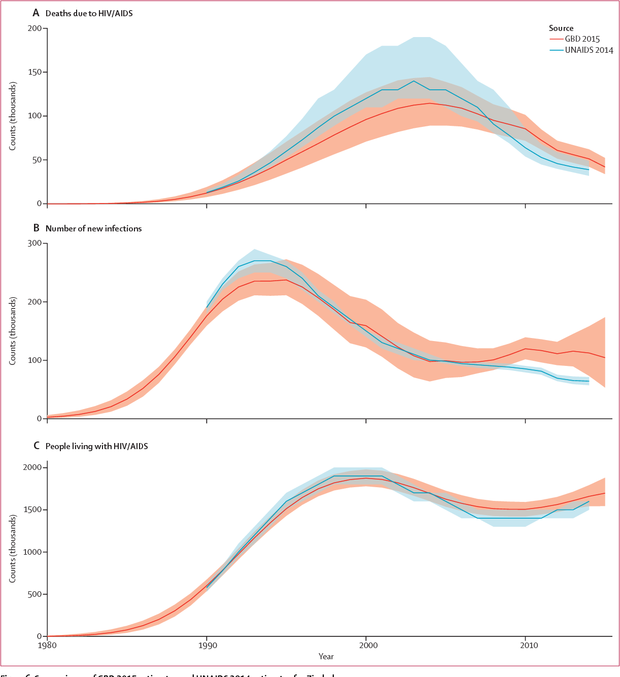 Figure 6 from Global, regional, and national life expectancy