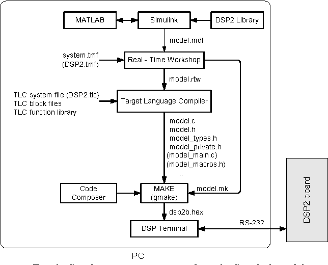 Figure 3 from Programming of the DSP2 board with the Matlab/Simulink