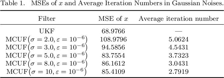 Figure 1 for Maximum Correntropy Unscented Filter