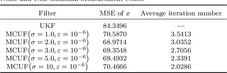 Figure 3 for Maximum Correntropy Unscented Filter