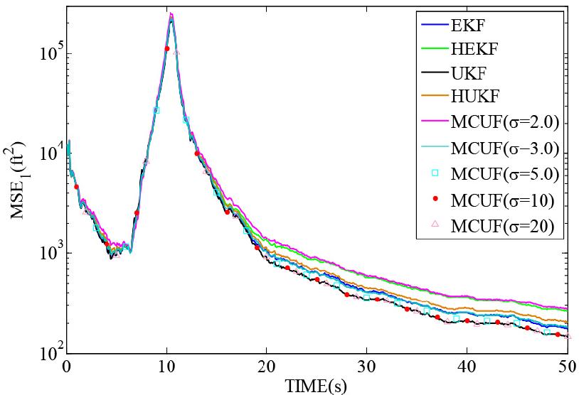Figure 2 for Maximum Correntropy Unscented Filter